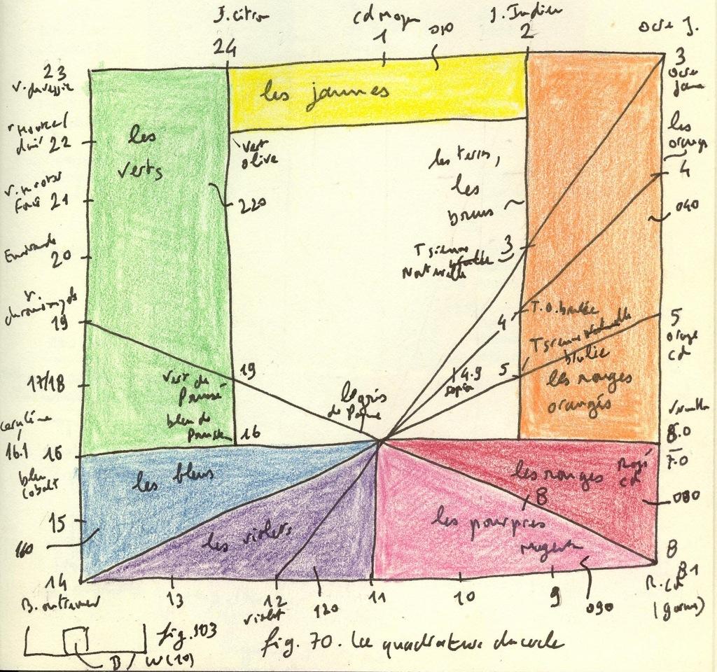 La Quadrature Du Cercle Chromatique Cocalos Patrick Chénais